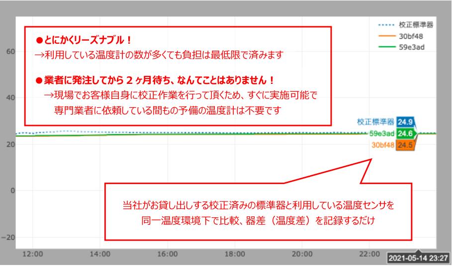 ユーザ校正用の温度計比較グラフ